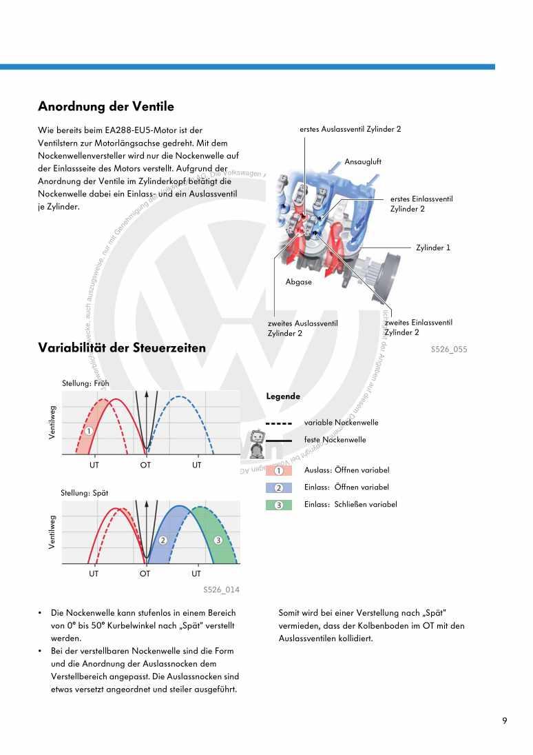 Beispielseite für Reparaturanleitung Nr. 526: Die Dieselmotoren-Baureihe EA288 mit Abgasnorm EU6